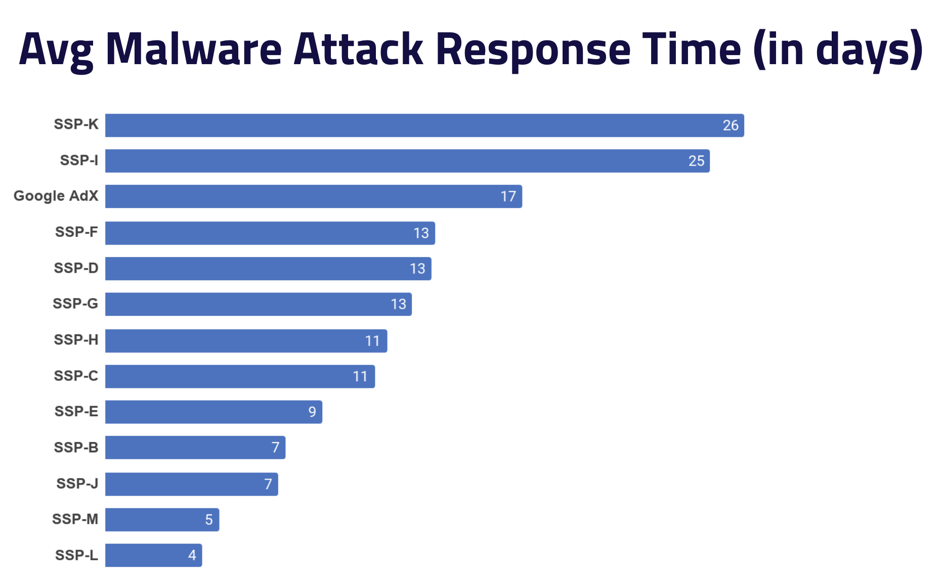 Average Malware Attack Response Time in 2019