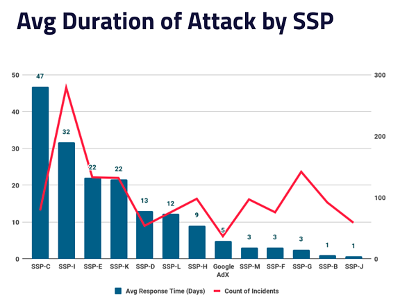 Avg duration of attack by SSP - Q2 2020