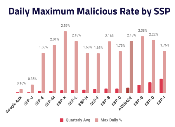 Daily Maximum Malicious Rate by SSP 2019