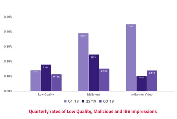 Demand Quality Report