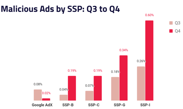 Malicious Ads by SSP - Q3 to Q4 2019