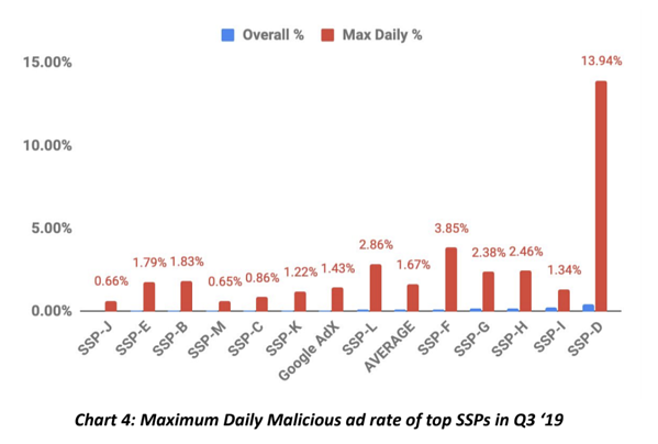 Malicious ad rates of top SSPs