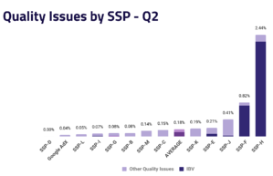 Ad Quality Issues by SSP - Q2