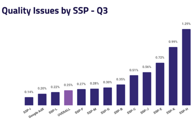 Ad Quality Issues by SSP - Q3