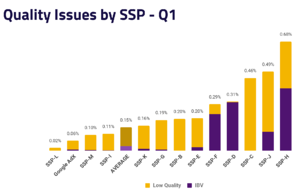 Ad Quality issues by SSP - Q1