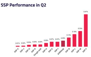 SSP Performance - Q2