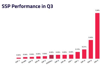 SSP performance - Q3