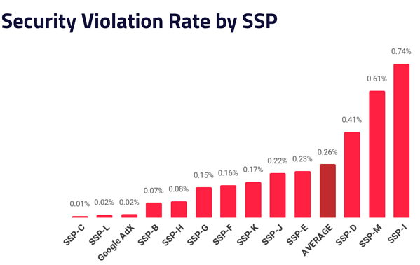 Security violation rate by SSP in Q1 2020