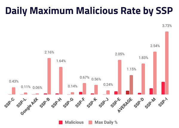 Daily Maximum Malicious Rate by SSP