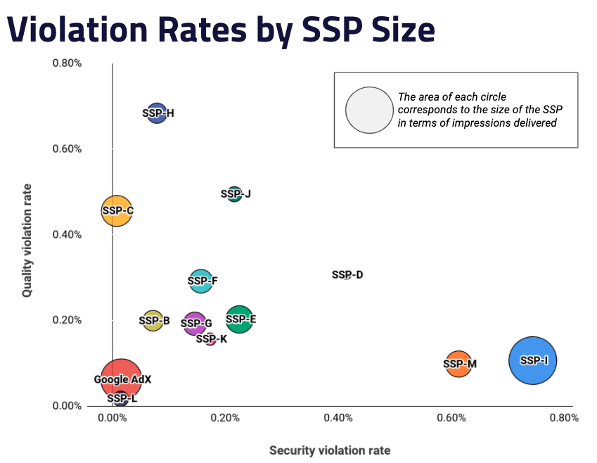 Violation Rates by SSP Size