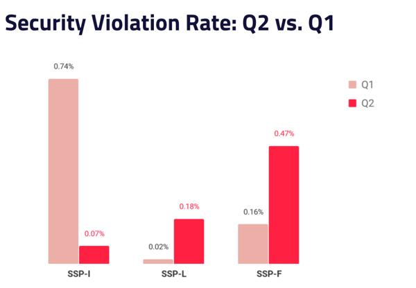 Security violation rate - Q2 vs Q1