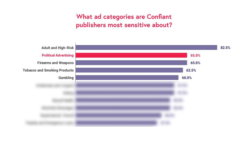 What ad categories are Confiant publishers most sensitive about