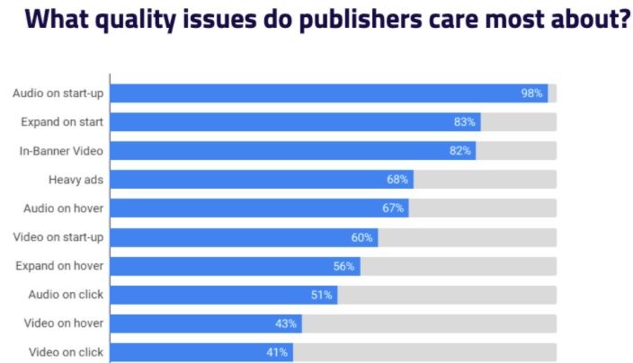 what quality issues do publishers care most about_