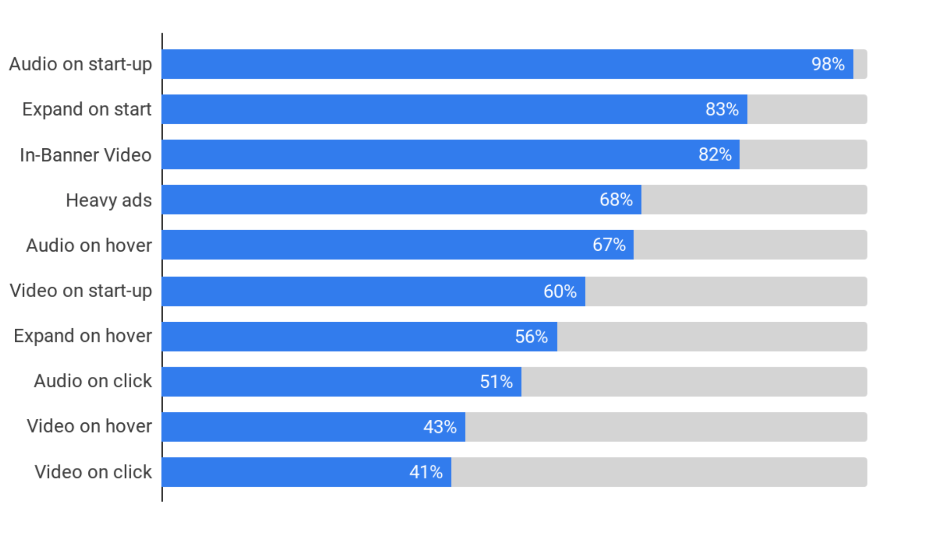 What ad quality issues do top publishers care about?
