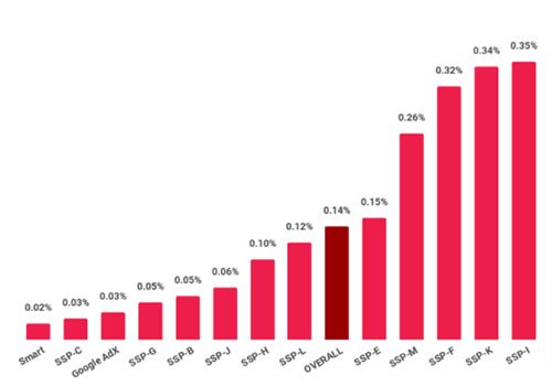 reformat-smart-stats