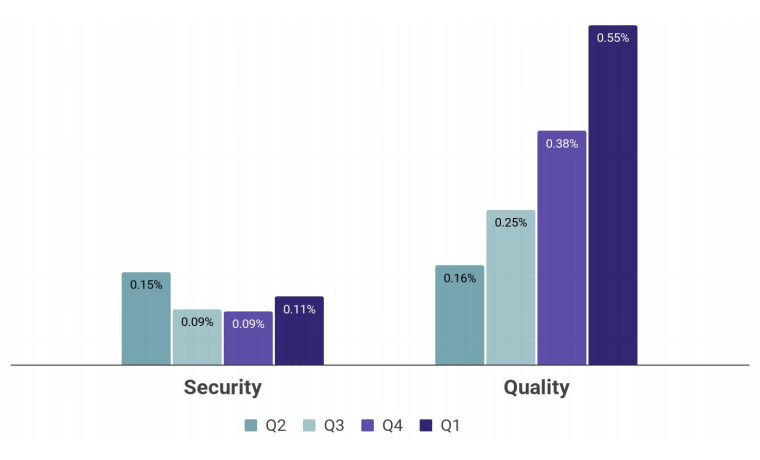 How did the industry fare in Q1 2021?