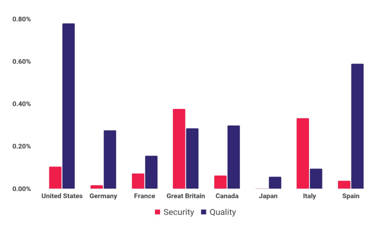 Q1 2021 Violation Rates by Country