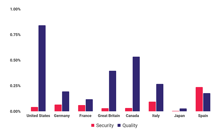 Q2 2021 Violation Rates by Country